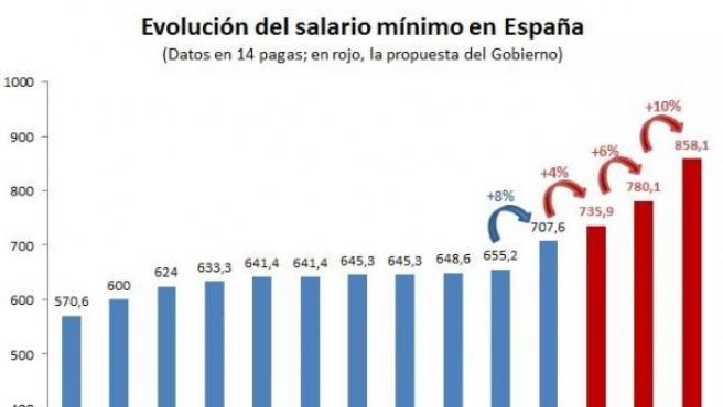 Evolución del salario mínimo en España y propuesta del Gobierno hasta 2020