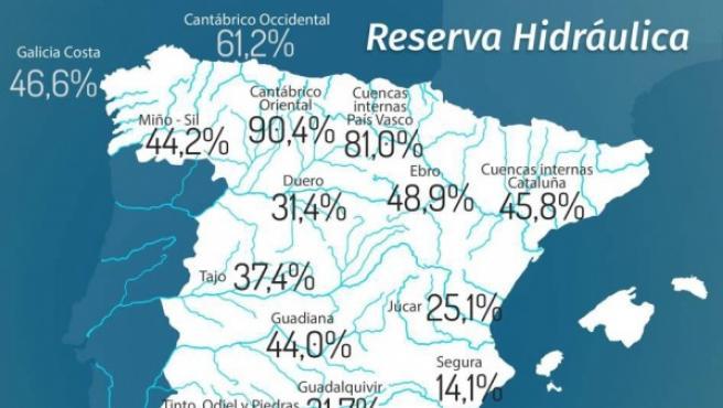 Estado de la reserva hidráulica a 27 de diciembre.