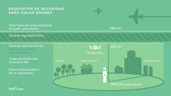 Los usuarios de drones tendrán que cumplir unas normas de seguridad como no volar a más de 120 metros de altura o a más de 500 metros de distancia (sin perder al dron de vista).