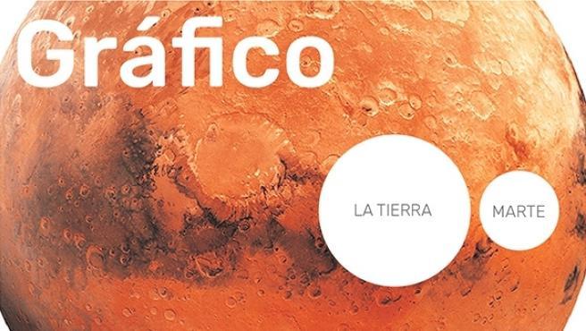 EL futuro de las expediciones a Marte en forma de gráfico.
