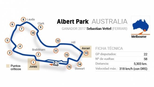 El circuito Albert Park, del GP de Australia.