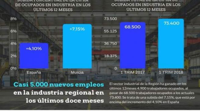 La industria regional ha creado casi 5.000 empleos en los últimos doce meses
