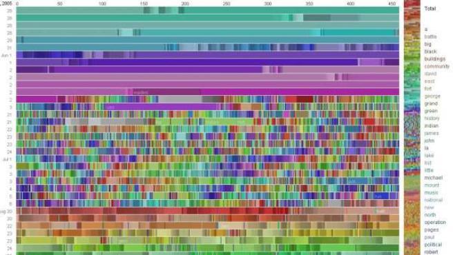 Sistema de representación creado por IBM que muestra macrodatos basados en las ediciones de Wikipedia realizadas por un 'bot'.
