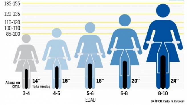 Las tallas de bicicletas adecuadas para los niños según su altura.