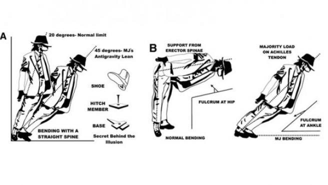 """Dibujos que muestran la """"inclinación antigravitatoria"""" de Michael Jackson, en comparación con el límite normal de una inclinación humana."""