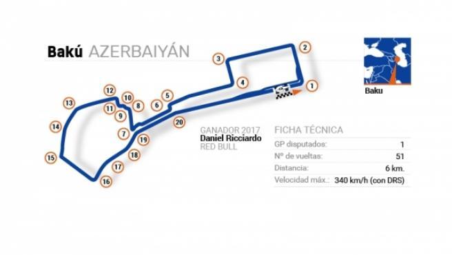 Circuito Bakú, del Gran Premio de Azerbaiyán.