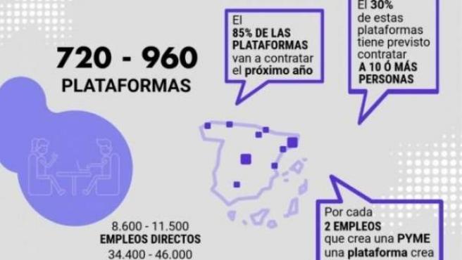 Infografía del estudio sobre el impacto económico de las 'startups' que actúan como plataformas de contenido generado por usuarios.