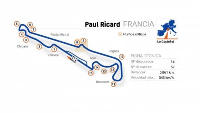 Circuito del Gran Premio de Francia.
