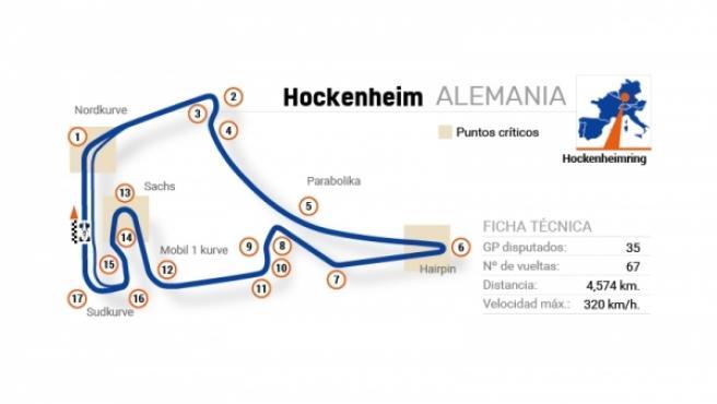 Infografía con los detalles del circuito del Gran Premio de Alemania de Fórmula 1.