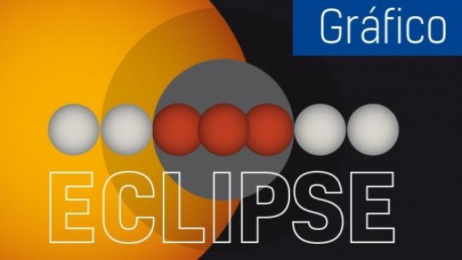 Eclipse total de Luna: el evento astronómico del siglo.