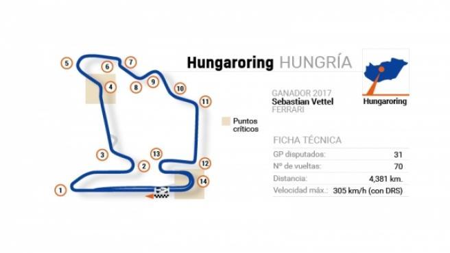 Circuito del Gran Premio de Hungría de Fórmula 1.