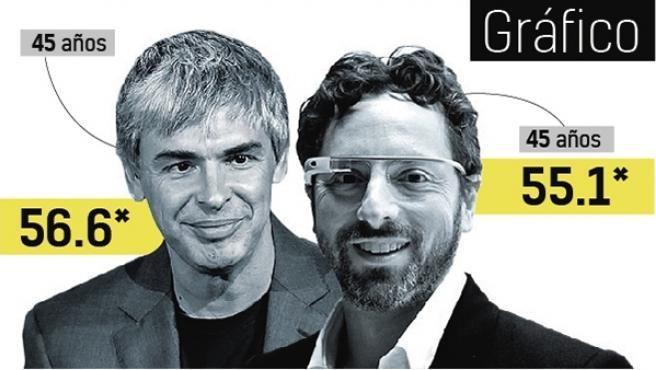 Google celebra su 20 cumpleaños.