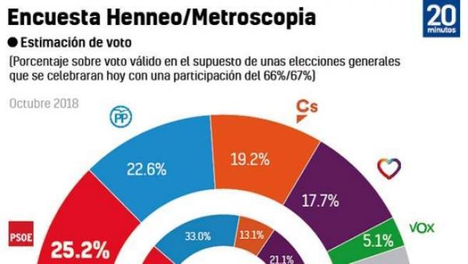 Metroscopia octubre 2018.
