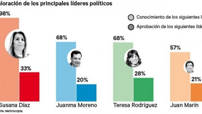 Valoración de los principales líderes políticos de las elecciones andaluzas de 2018.