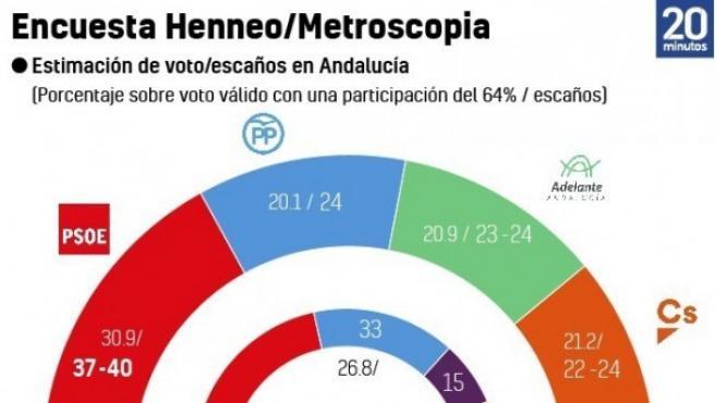 Metroscopia Andalucía.