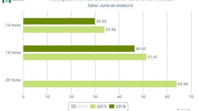 Dato de participación en las Elecciones de Andalucía 2018.