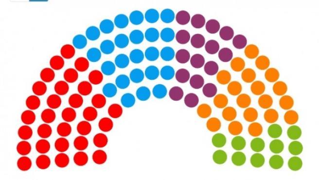 Así está el parlamento andaluz en 2018.