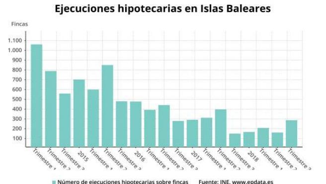 Ejecuciones hipotecarias en Baleares