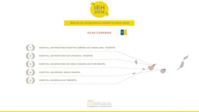 Infografía del Índice de Excelencia Hospitalaria