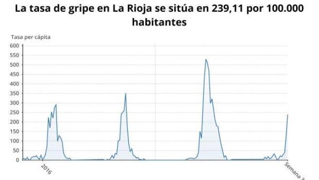 Tasa de gripe en La Rioja