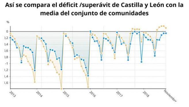 Gráfico sobre la comparación del déficit de CyL con otras CCAA