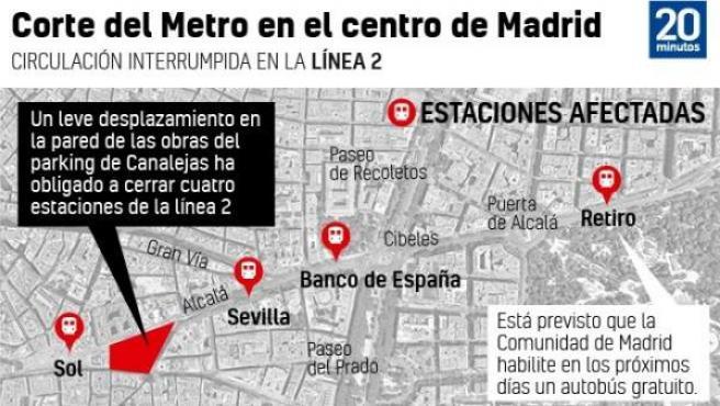 Gráfico de los ortes en la línea 2 de Metro.