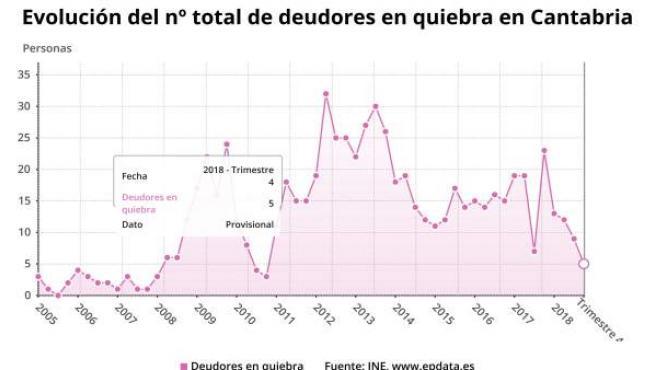 Evolución deudores en quiebra en Cantabria