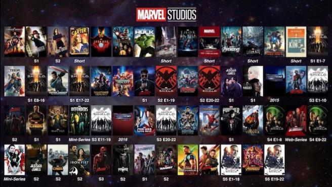 Esta imagen es la guía definitiva del Universo Marvel
