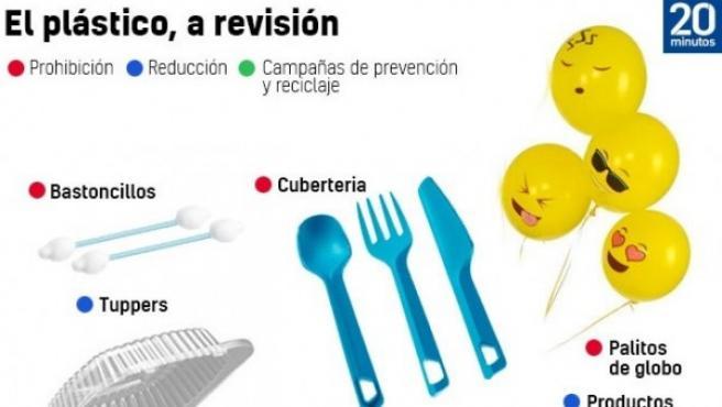 El plástico, a revisión