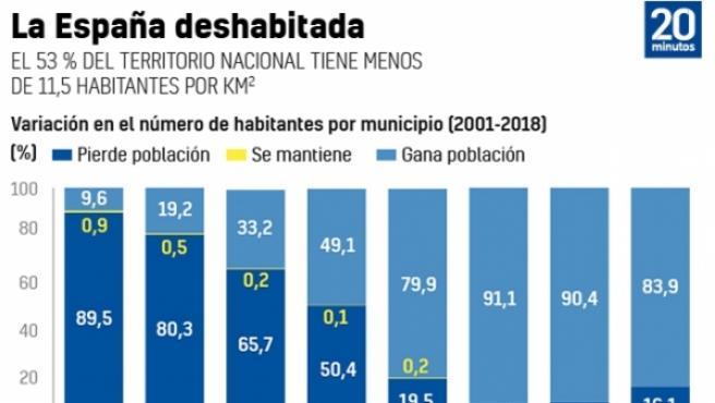 Baleares, la provincia que más gana en población durante el último año; Zamora, la que más pierde.