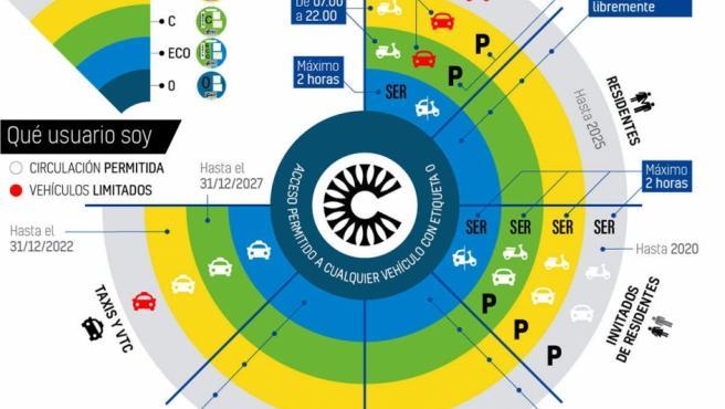 Mapa resumen con los criterios de acceso a Madrid Central.