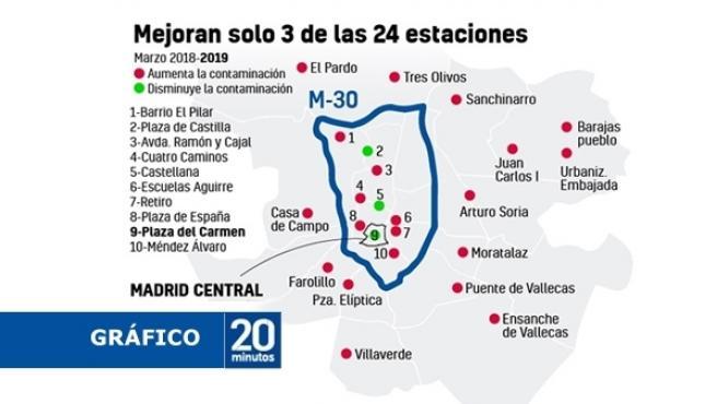 Gráfico sobre la contaminación en Madrid.