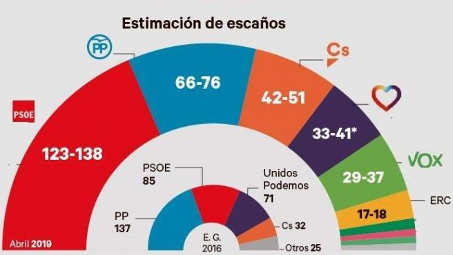 Resultados de la encuesta electoral del CIS