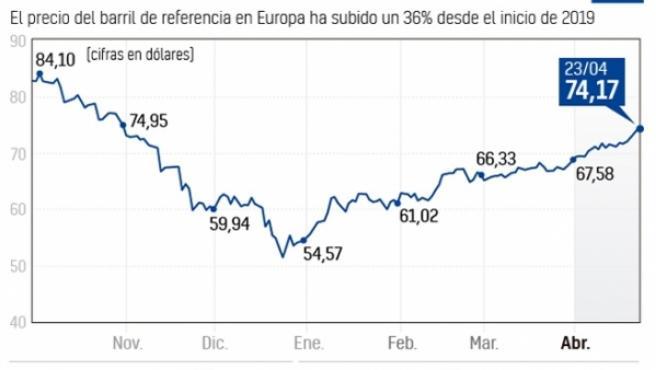 El precio del barril ha subido en Europa un 36 por ciento en lo que va de año.
