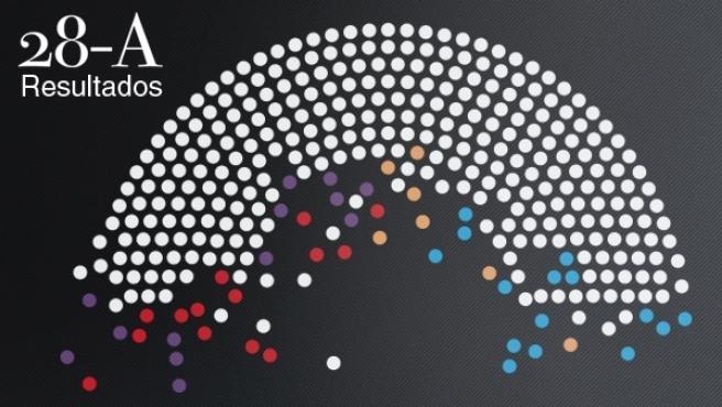 Escrutinio de las elecciones generales 2019.