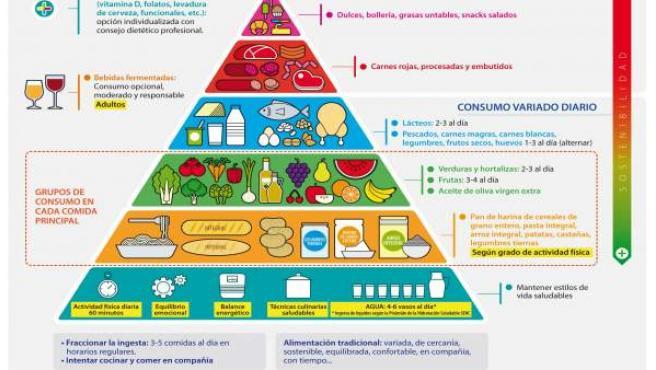 definir una alimentación saludable