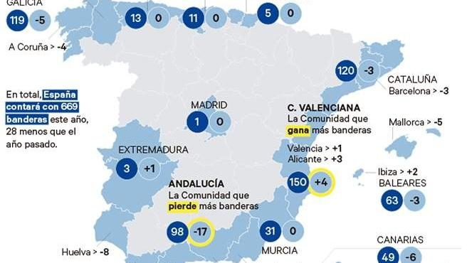 España pierde 28 banderas azules en playas y puertos.