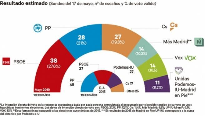 Resultado estimado para la Comunidad de Madrid.