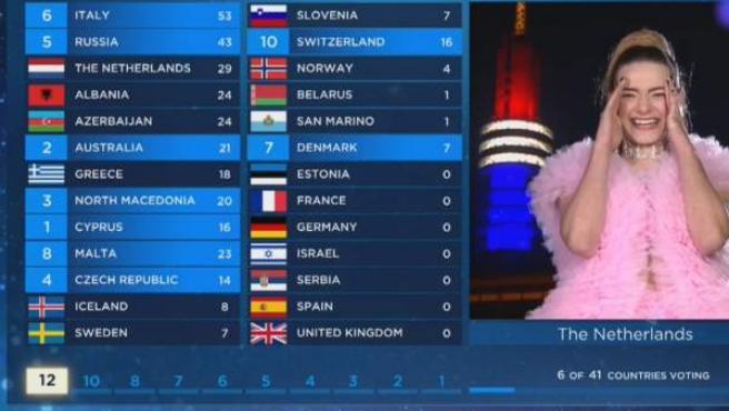 Puntuaciones de Eurovisión.