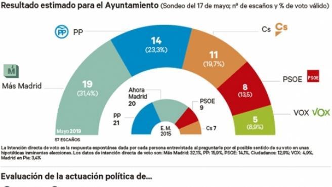 Resultado estimado para el Ayuntamiento de Madrid.