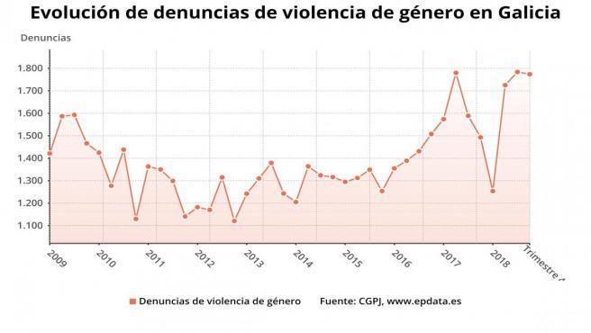 Las víctimas de violencia de género crecen un 4,1% en Galicia, hasta las 1.306
