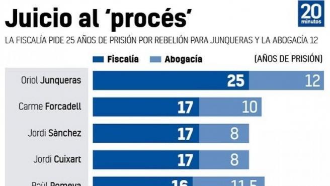 Peticiones de pena de Fiscalía y Abogacía del Estado.