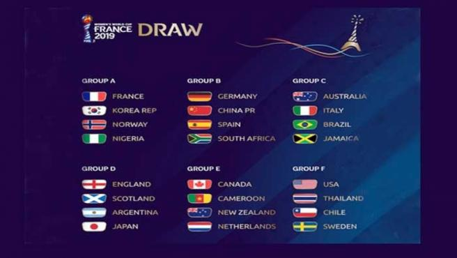 Encuadre de grupos del Mundial femenino 2019.