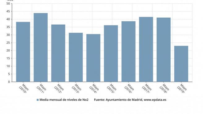 Evolución de niveles de contaminación en Madrid
