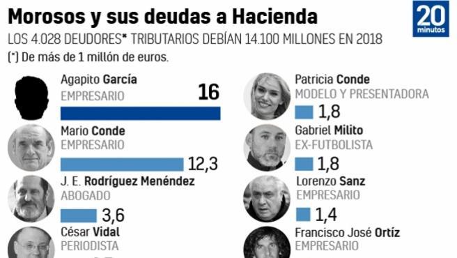 Morosos y sus deudas a Hacienda.