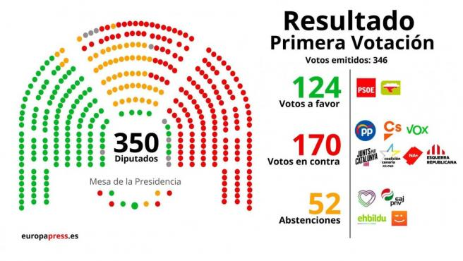 La primera votación de investidura de Pedro Sánchez.