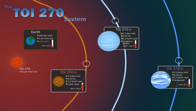 Ilustración de los tres nuevos exoplanetas descubiertos por la misión TESS de la NASA