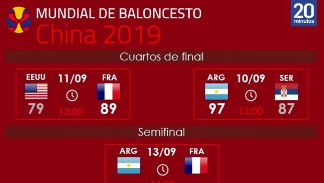 Cuadro de enfrentamientos del Mundial de Baloncesto.