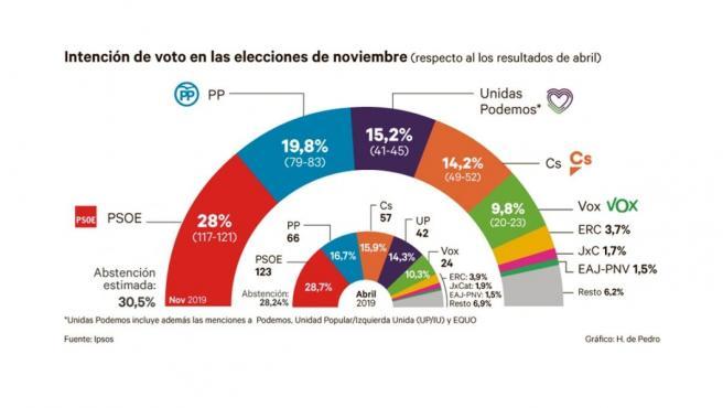 Intención de voto Ipsos.