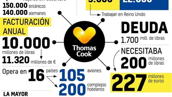 La quiebra de Thomas Cook, en cifras.